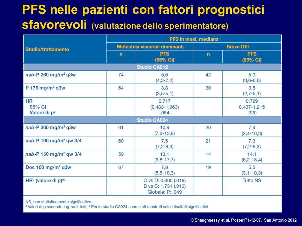 PFS nelle pazienti con fattori prognostici sfavorevoli (valutazione dello sperimentatore)