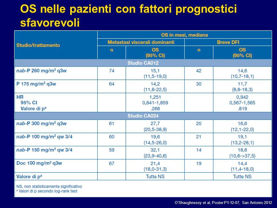 OS nelle pazienti con fattori prognostici sfavorevoli