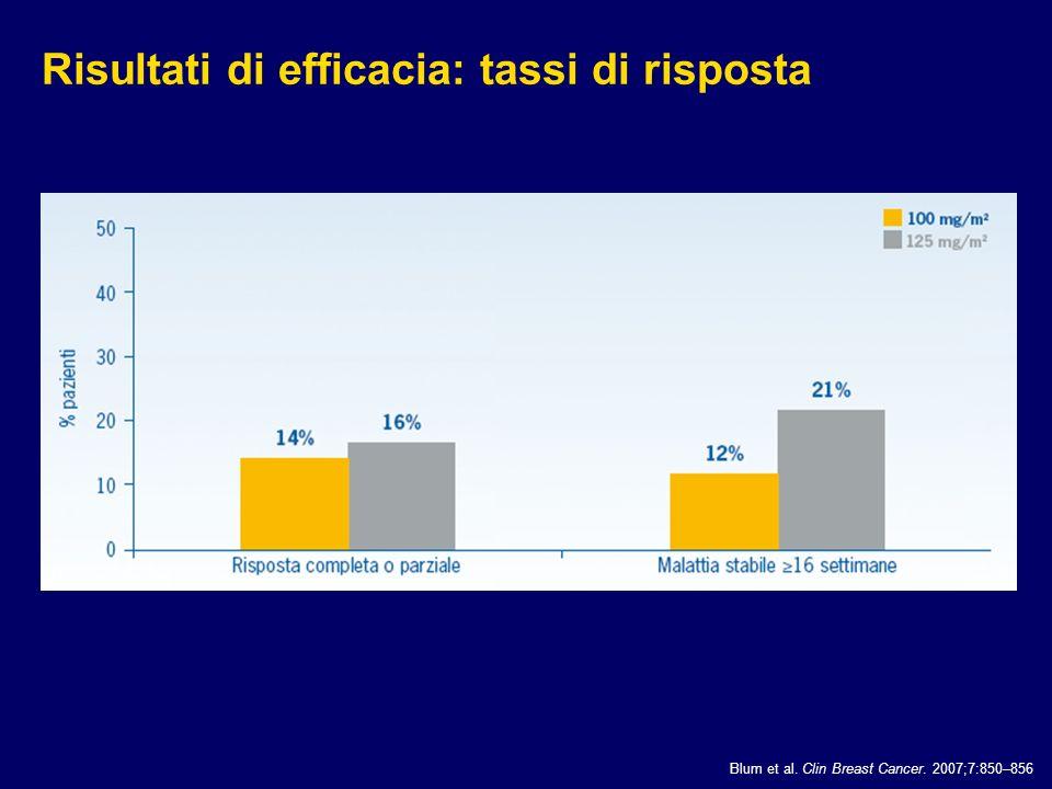 Risultati di efficacia: tassi di risposta