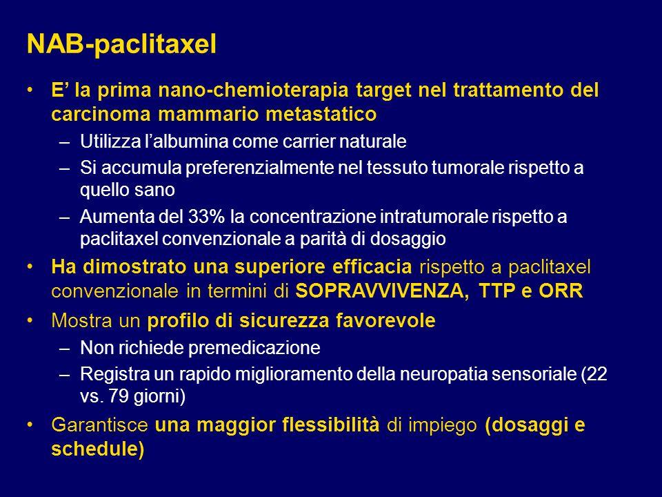 NAB-paclitaxel E' la prima nano-chemioterapia target nel trattamento del carcinoma mammario metastatico.