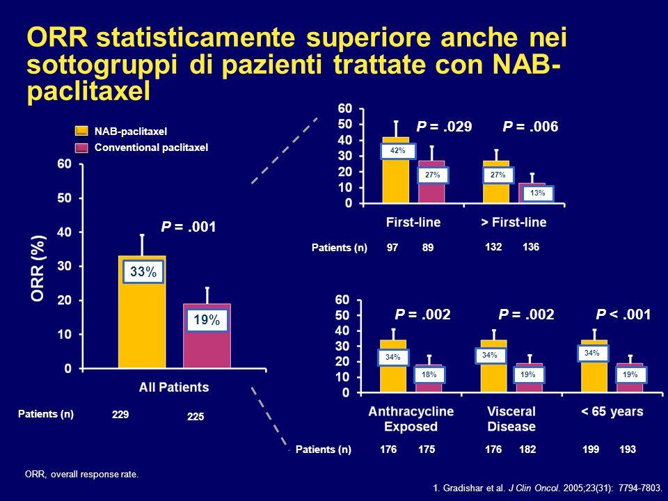 ORR statisticamente superiore anche nei sottogruppi di pazienti trattate con NAB-paclitaxel