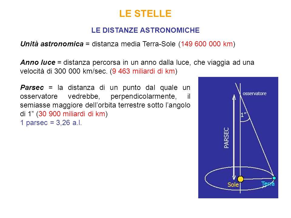LE DISTANZE ASTRONOMICHE