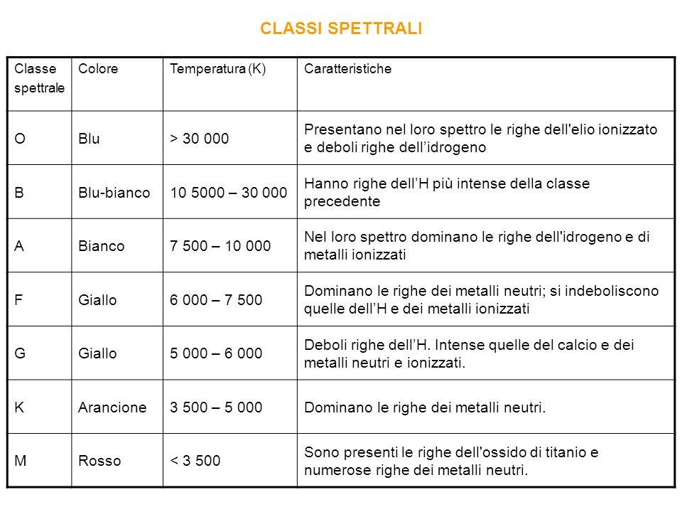 CLASSI SPETTRALI O Blu > 30 000