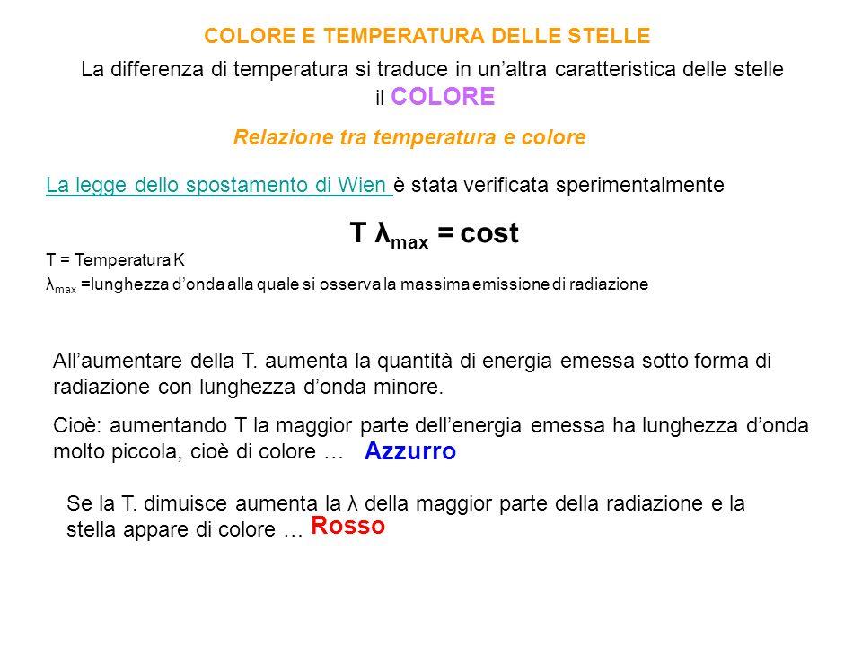 T λmax = cost Azzurro Rosso COLORE E TEMPERATURA DELLE STELLE