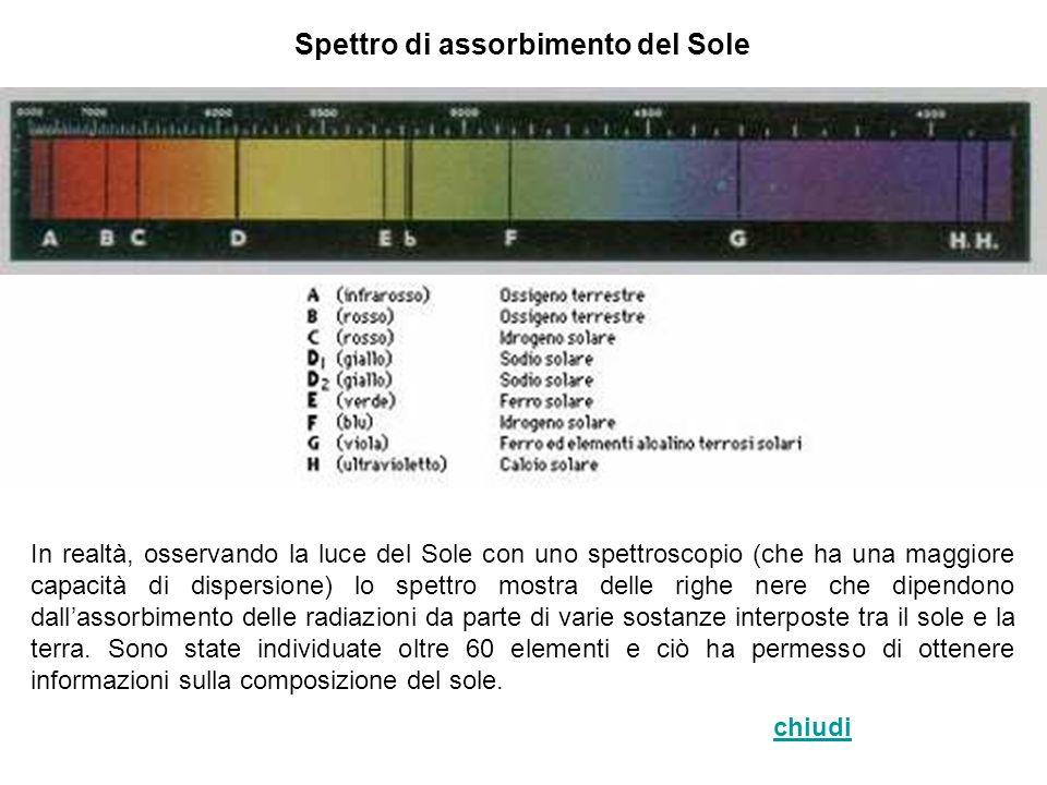 Spettro di assorbimento del Sole