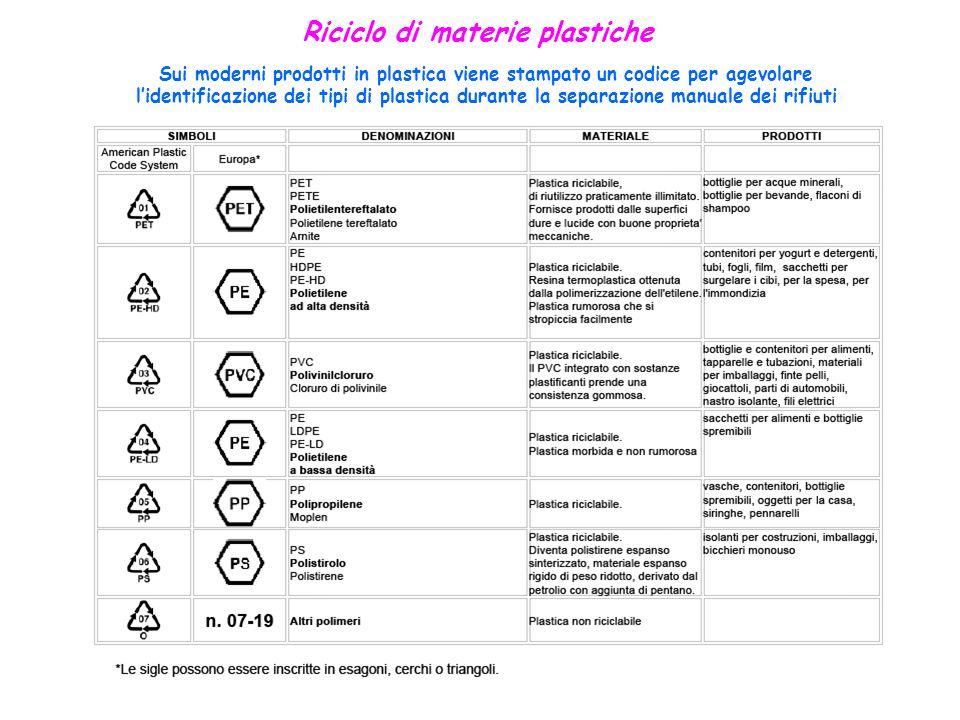 Riciclo di materie plastiche