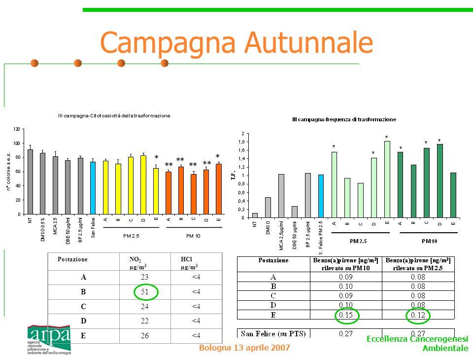 Campagna Autunnale A 23 <4 B 51 C 24 D 22 E 26