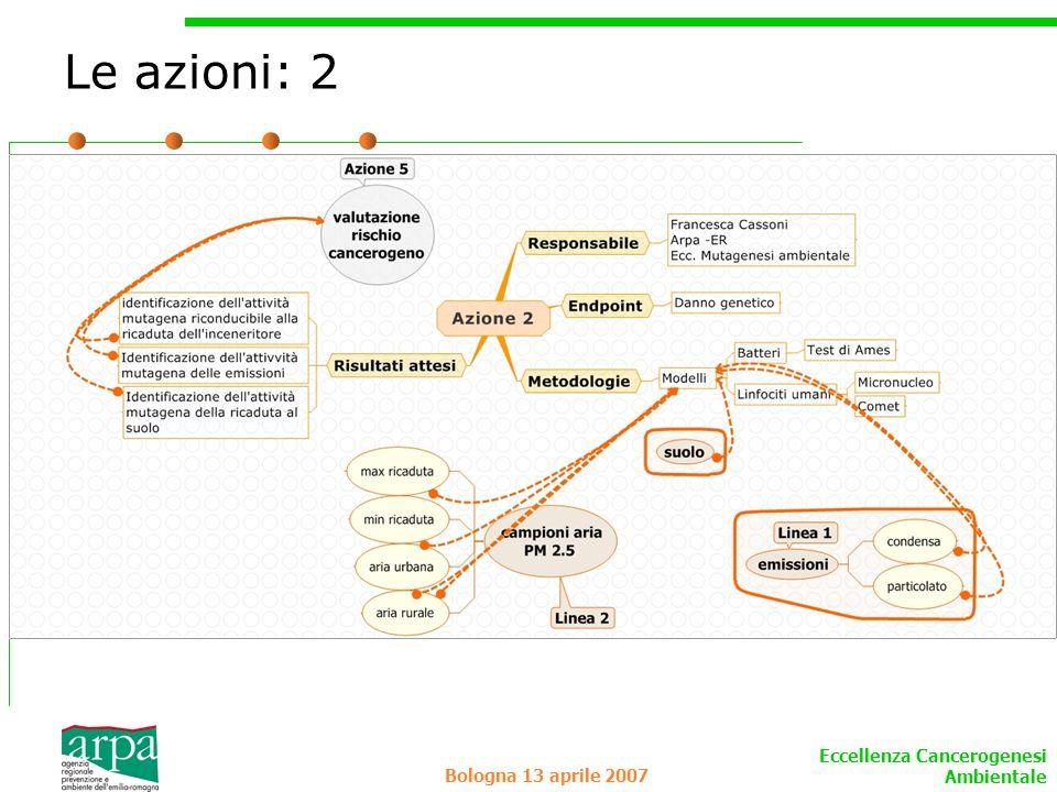 Le azioni: 2 Bologna 13 aprile 2007