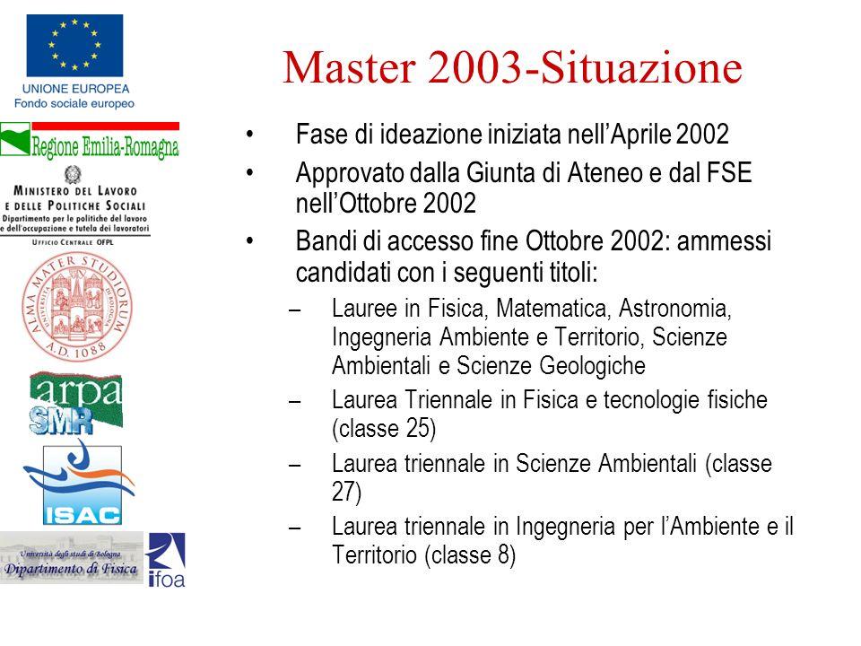 Master 2003-Situazione Fase di ideazione iniziata nell'Aprile 2002