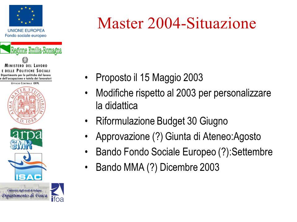 Master 2004-Situazione Proposto il 15 Maggio 2003