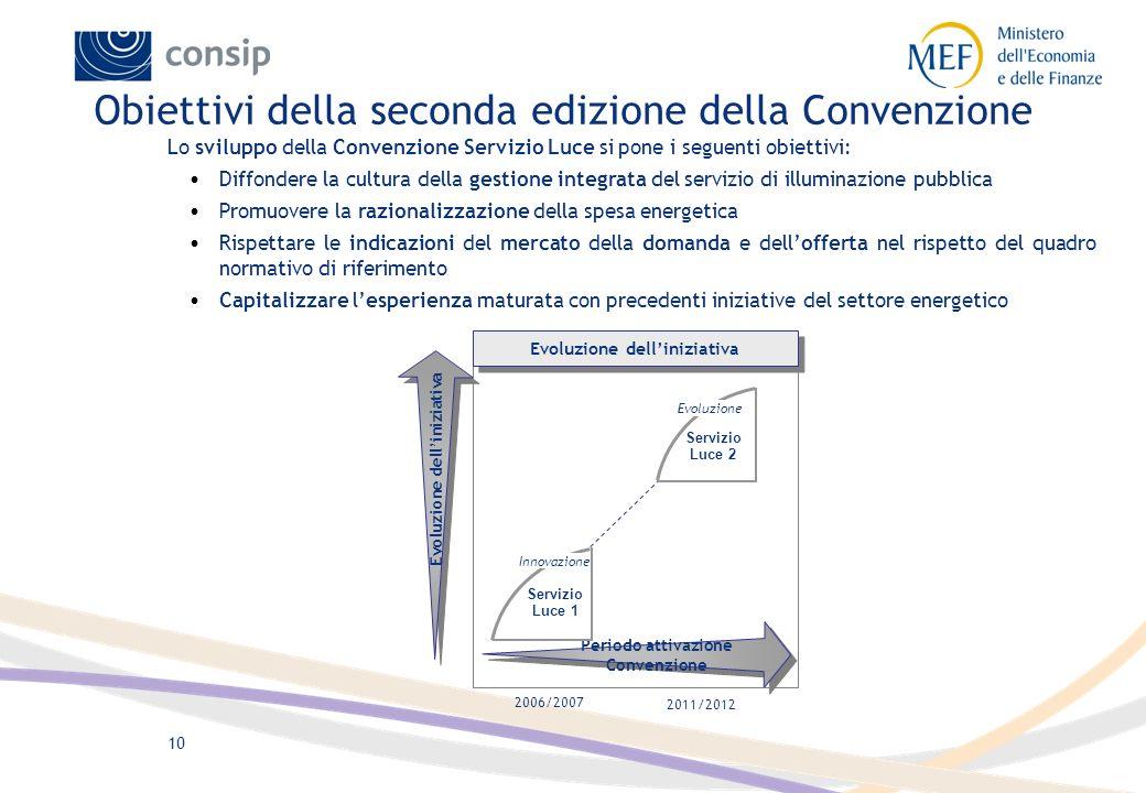 Obiettivi della seconda edizione della Convenzione