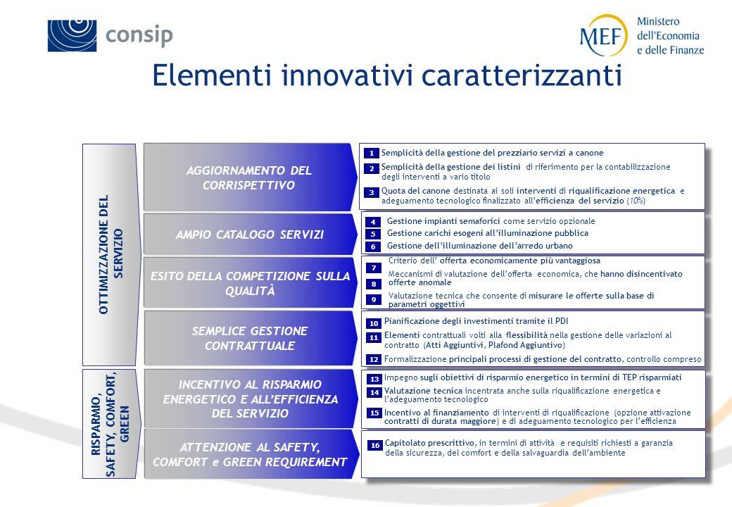 Elementi innovativi caratterizzanti