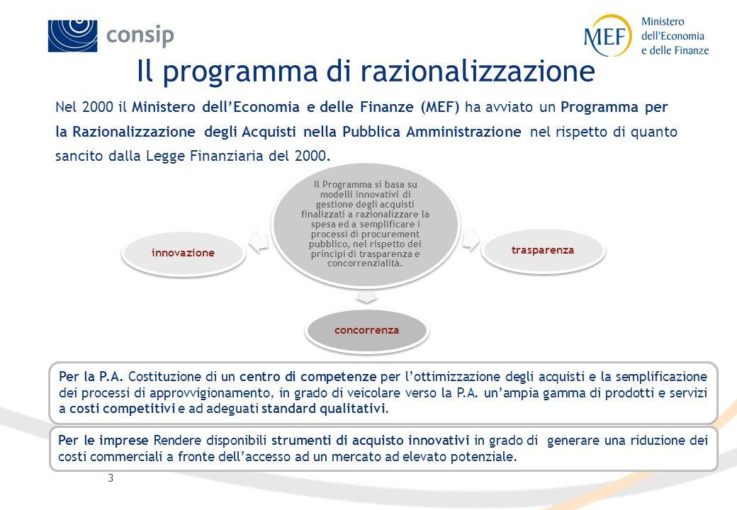 Il programma di razionalizzazione