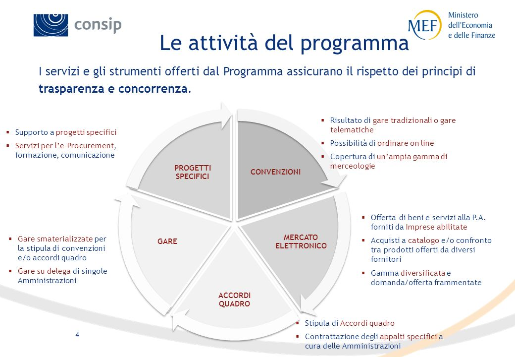 Le attività del programma