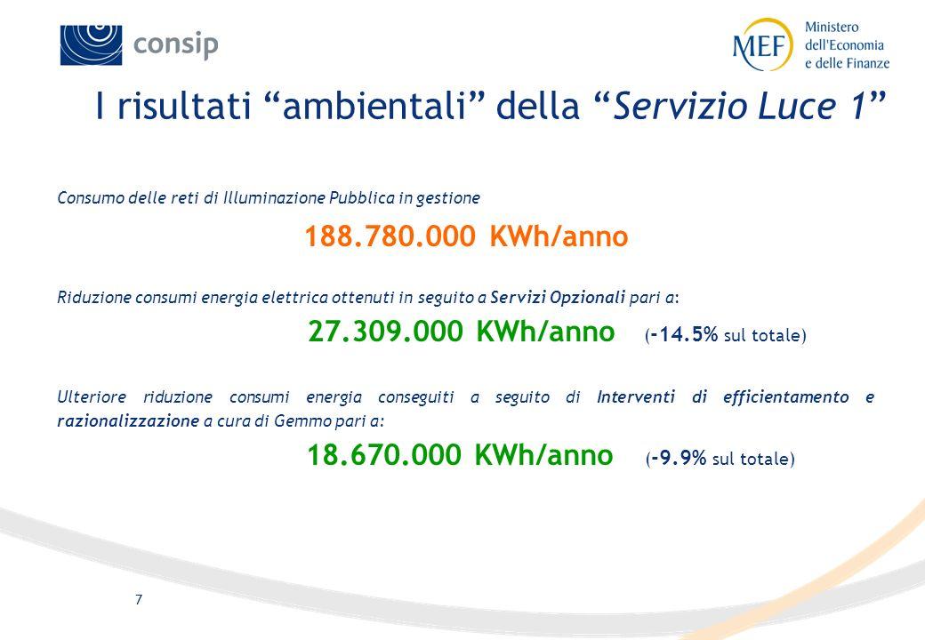 I risultati ambientali della Servizio Luce 1