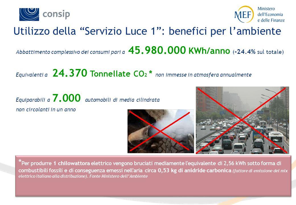 Utilizzo della Servizio Luce 1 : benefici per l'ambiente