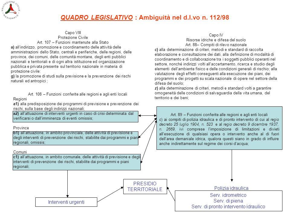 QUADRO LEGISLATIVO : Ambiguità nel d.l.vo n. 112/98