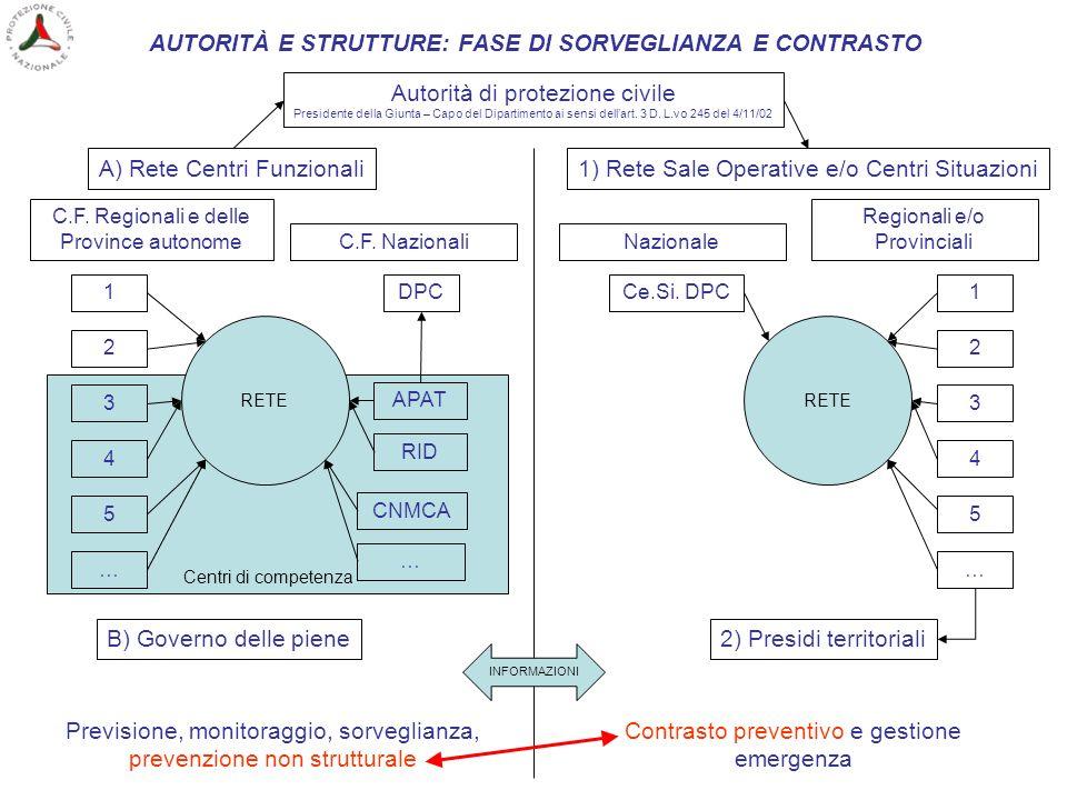 AUTORITÀ E STRUTTURE: FASE DI SORVEGLIANZA E CONTRASTO