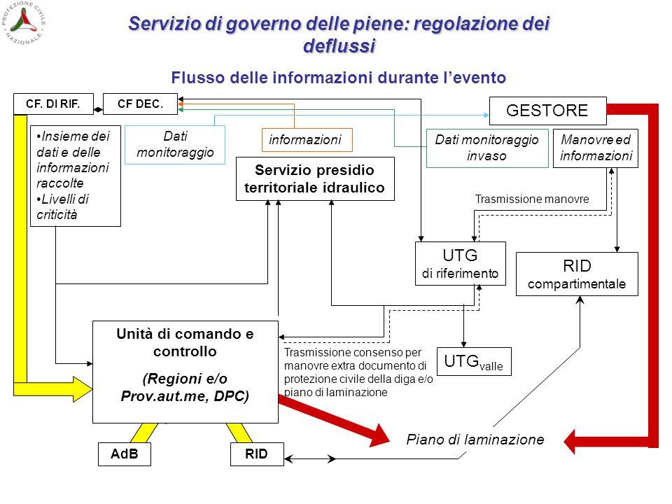 Servizio di governo delle piene: regolazione dei deflussi