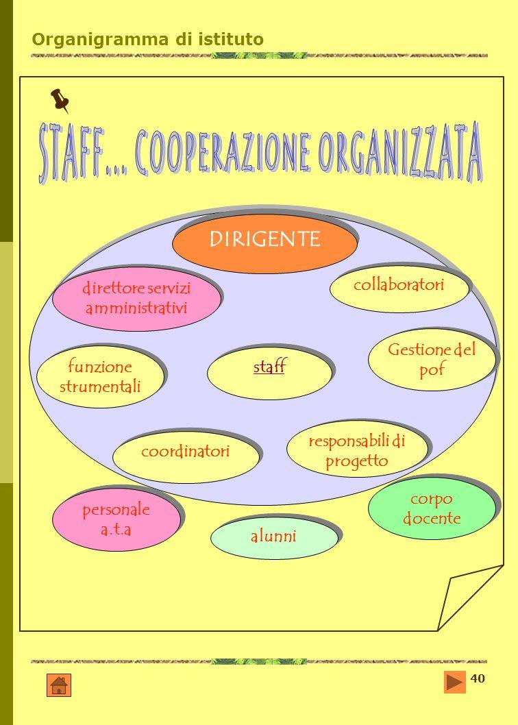 Organigramma di istituto