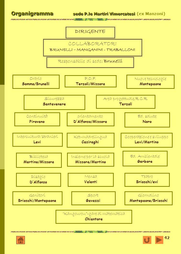 Organigramma sede P.le Martiri Vimercatesi (ex Manzoni)