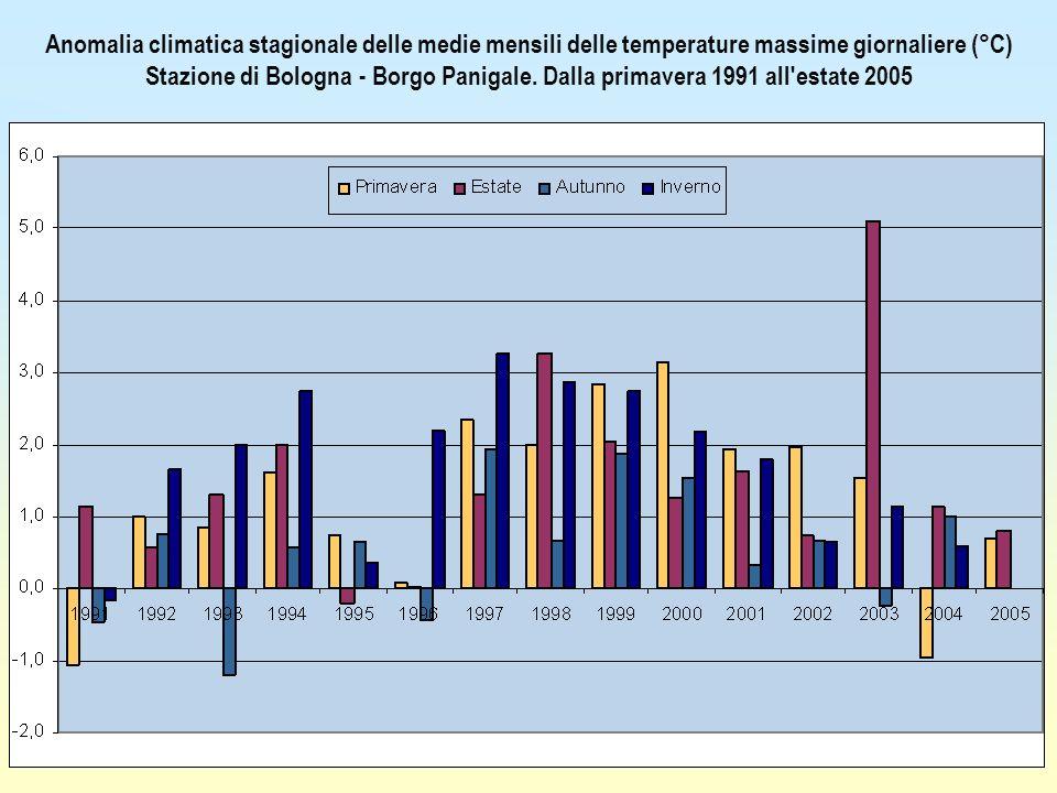 27/03/2017 Anomalia climatica stagionale delle medie mensili delle temperature massime giornaliere (°C)
