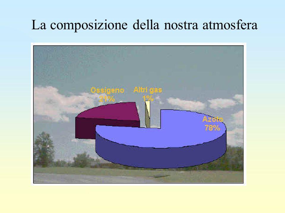 La composizione della nostra atmosfera