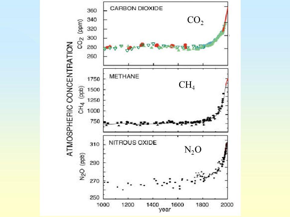 CO2 CH4 N2O 27/03/2017