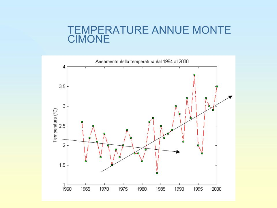 TEMPERATURE ANNUE MONTE CIMONE
