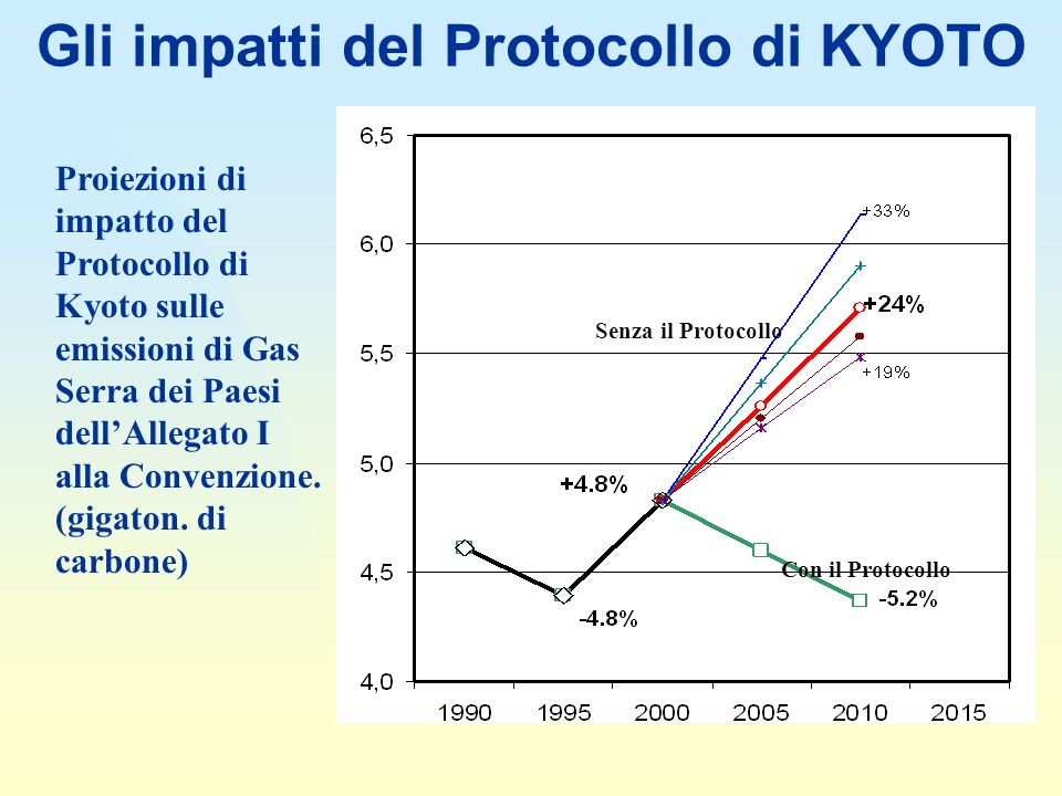 Gli impatti del Protocollo di KYOTO