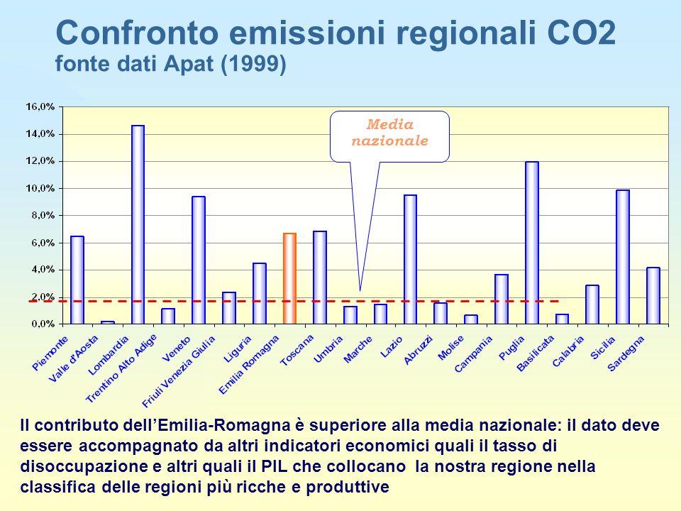 Confronto emissioni regionali CO2 fonte dati Apat (1999)