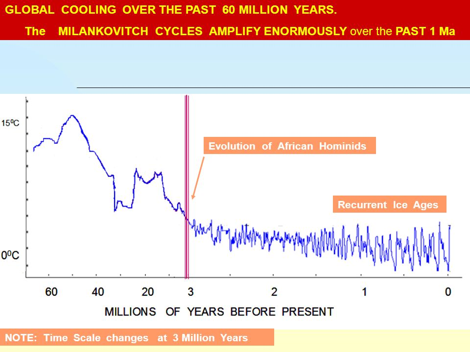 GLOBAL COOLING OVER THE PAST 60 MILLION YEARS.