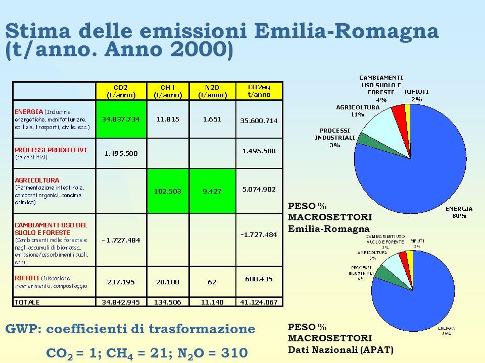 Stima delle emissioni Emilia-Romagna (t/anno. Anno 2000)