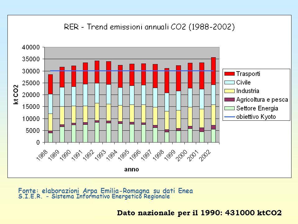 Dato nazionale per il 1990: 431000 ktCO2