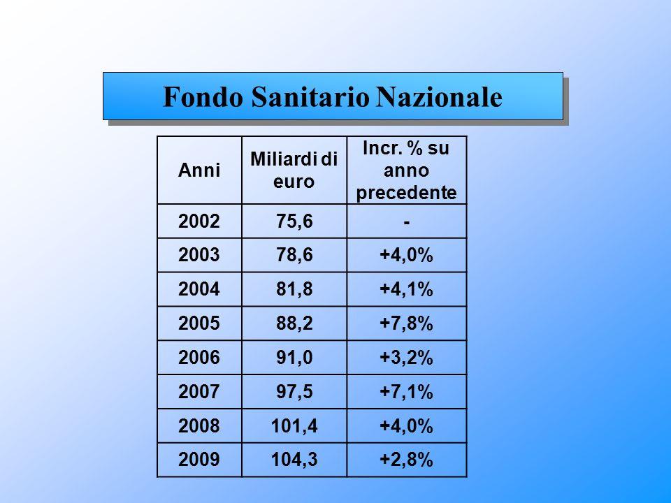 Fondo Sanitario Nazionale Incr. % su anno precedente