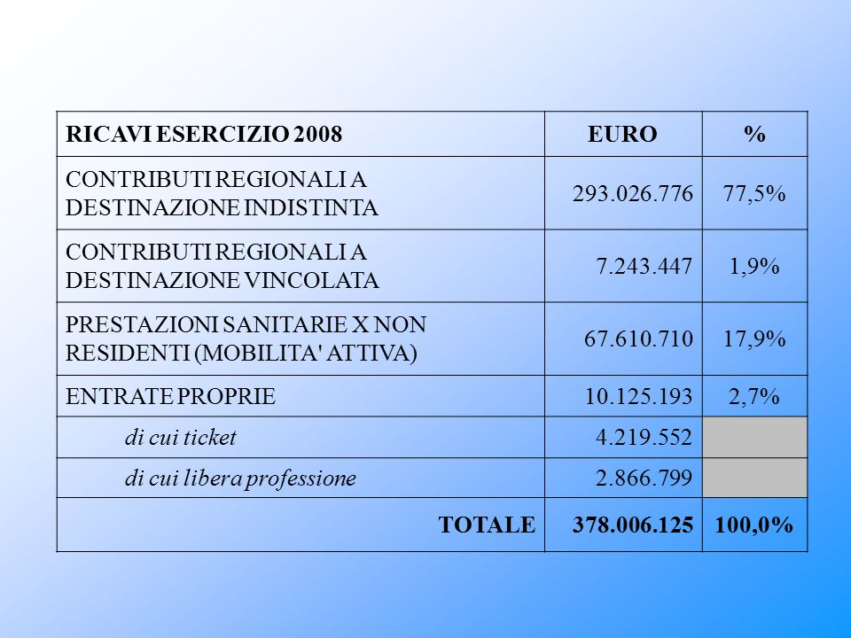 CONTRIBUTI REGIONALI A DESTINAZIONE INDISTINTA 293.026.776 77,5%