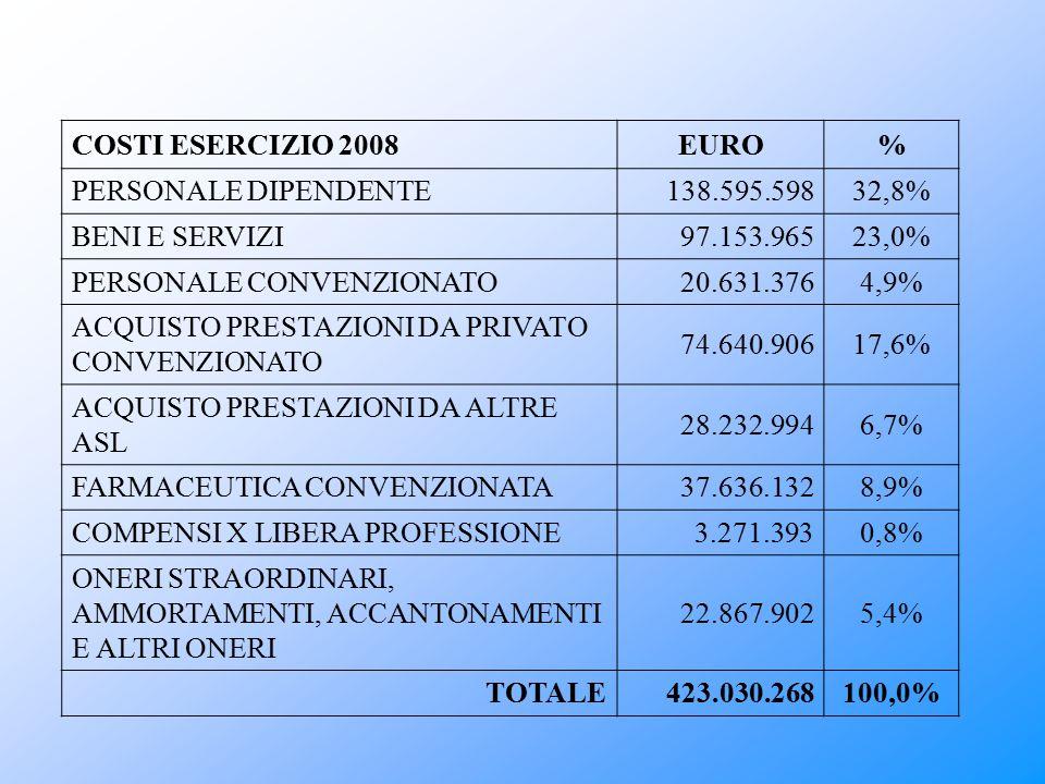 PERSONALE CONVENZIONATO 20.631.376 4,9%
