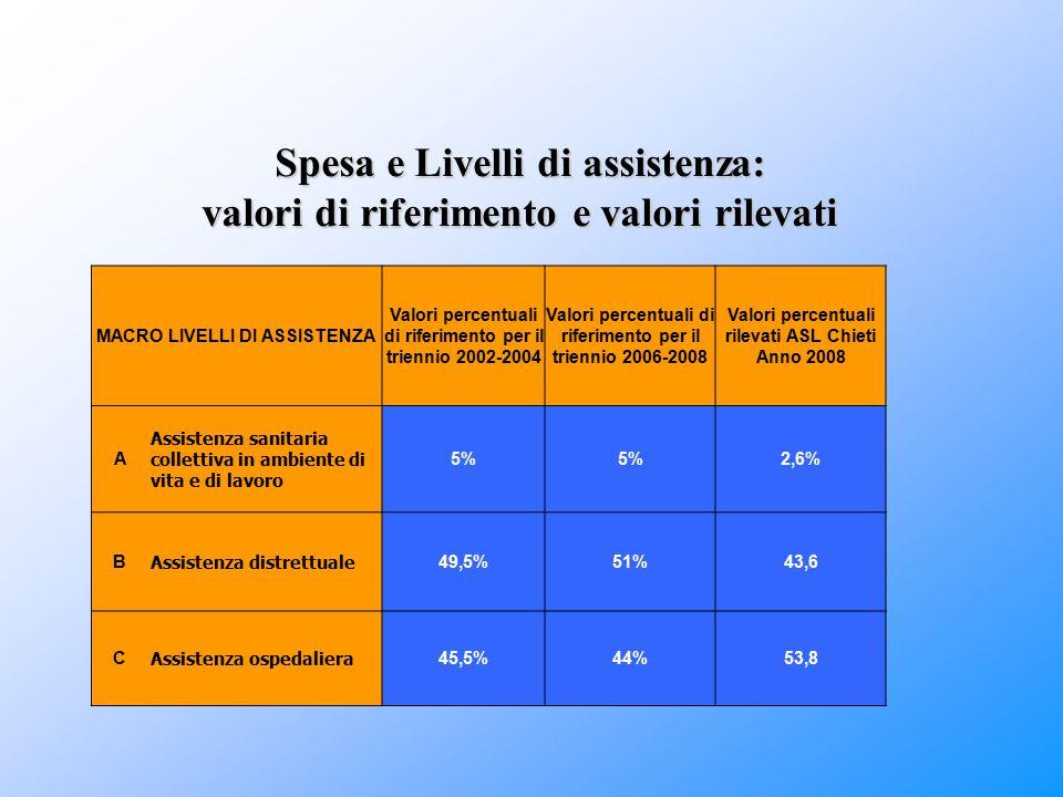 Spesa e Livelli di assistenza: valori di riferimento e valori rilevati