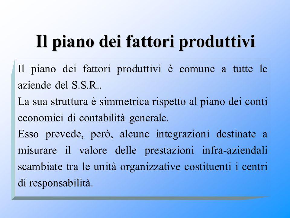 Il piano dei fattori produttivi