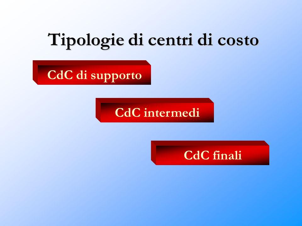Tipologie di centri di costo