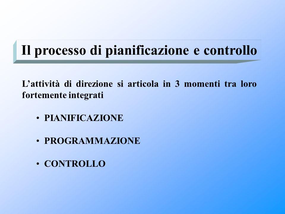 Il processo di pianificazione e controllo