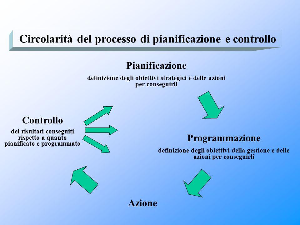 Circolarità del processo di pianificazione e controllo