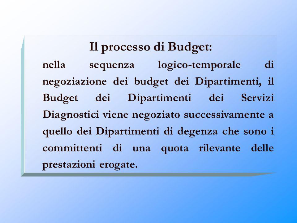 Il processo di Budget: