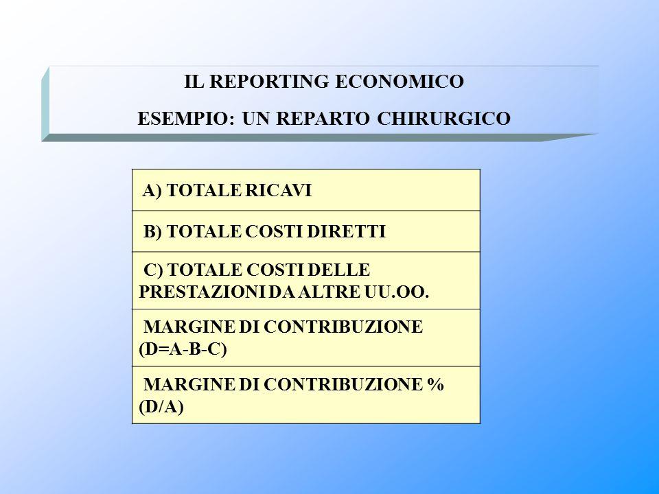 IL REPORTING ECONOMICO ESEMPIO: UN REPARTO CHIRURGICO