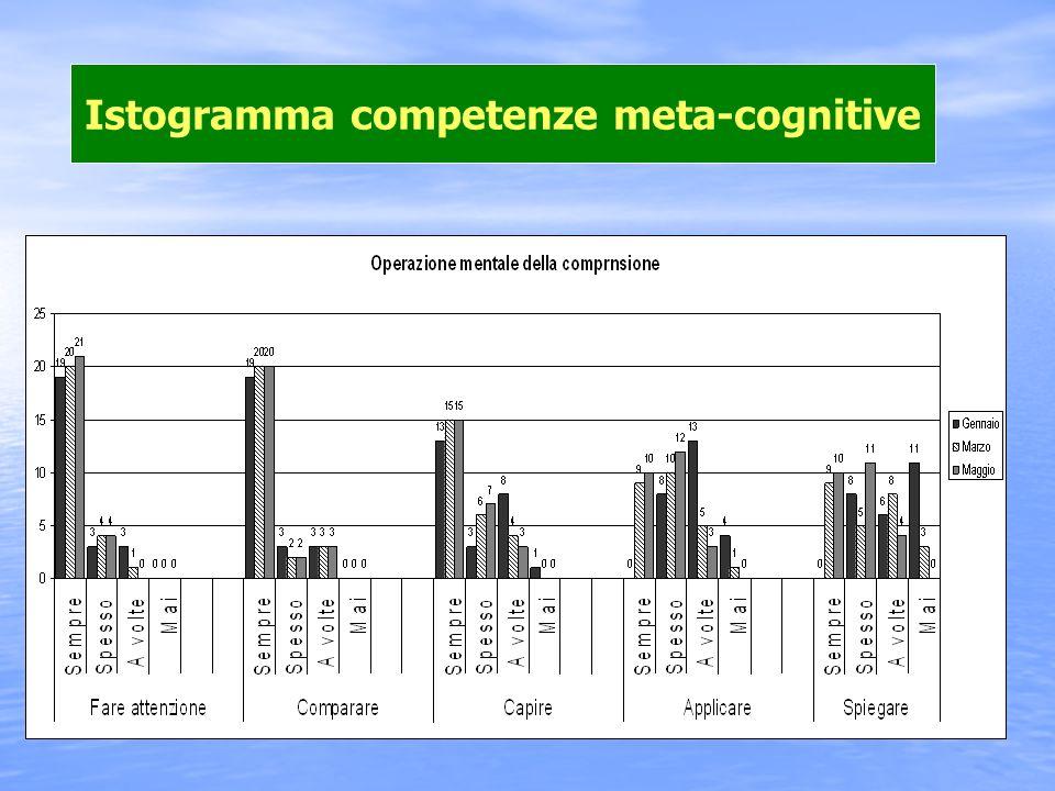 Istogramma competenze meta-cognitive