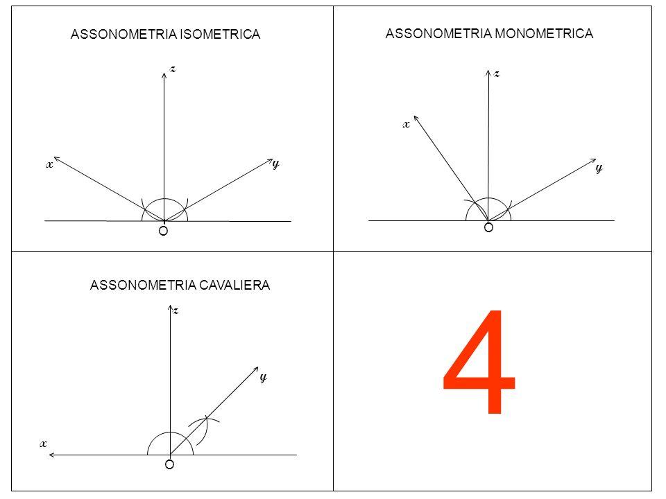 4 ASSONOMETRIA ISOMETRICA ASSONOMETRIA MONOMETRICA z z x x y y O O
