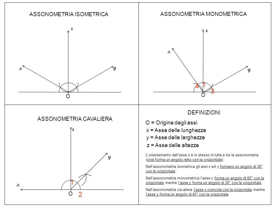 1 4 3 1 2 ASSONOMETRIA ISOMETRICA ASSONOMETRIA MONOMETRICA z z x x y y