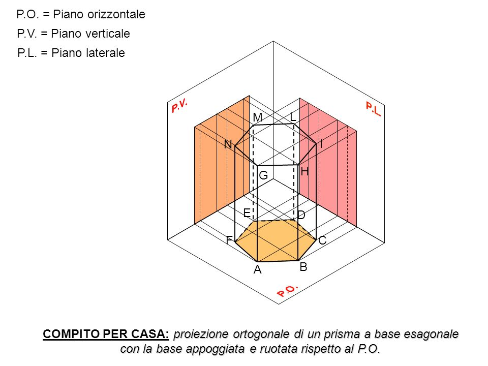 P.O. = Piano orizzontale P.V. = Piano verticale. P.L. = Piano laterale. M. L. N. I. H. G. E.