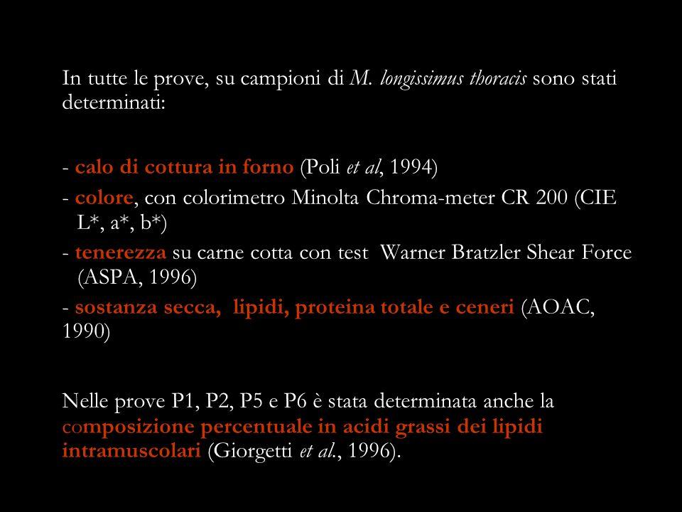 - calo di cottura in forno (Poli et al, 1994)