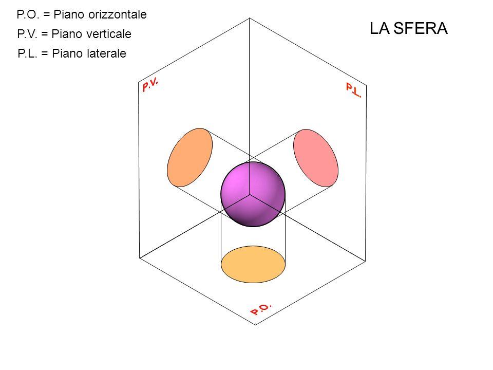 LA SFERA P.O. = Piano orizzontale P.V. = Piano verticale